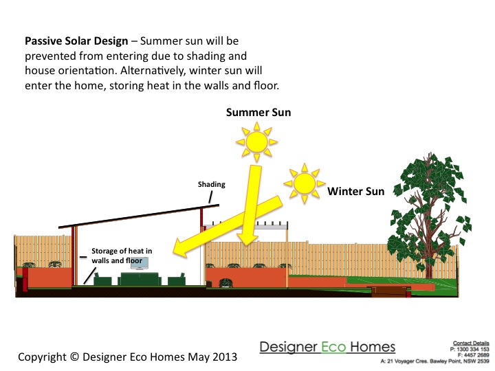 Passive solar design principles eco homes builders for Solar passive home designs